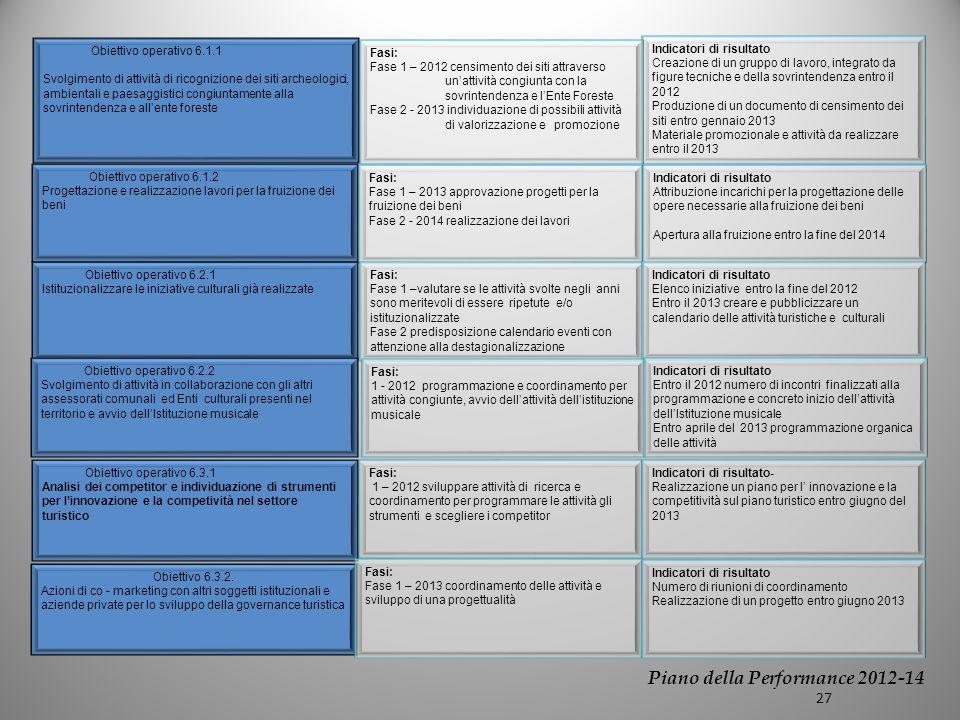 Obiettivo operativo 6.1.2 Progettazione e realizzazione lavori per la fruizione dei beni Indicatori di risultato Creazione di un gruppo di lavoro, integrato da figure tecniche e della sovrintendenza entro il 2012 Produzione di un documento di censimento dei siti entro gennaio 2013 Materiale promozionale e attività da realizzare entro il 2013 Fasi: Fase 1 – 2013 approvazione progetti per la fruizione dei beni Fase 2 - 2014 realizzazione dei lavori Indicatori di risultato Attribuzione incarichi per la progettazione delle opere necessarie alla fruizione dei beni Apertura alla fruizione entro la fine del 2014 Fasi: Fase 1 –valutare se le attività svolte negli anni sono meritevoli di essere ripetute e/o istituzionalizzate Fase 2 predisposizione calendario eventi con attenzione alla destagionalizzazione Indicatori di risultato Elenco iniziative entro la fine del 2012 Entro il 2013 creare e pubblicizzare un calendario delle attività turistiche e culturali Obiettivo operativo 6.2.1 Istituzionalizzare le iniziative culturali già realizzate Obiettivo operativo 6.3.1 Analisi dei competitor e individuazione di strumenti per linnovazione e la competività nel settore turistico Fasi: 1 – 2012 sviluppare attività di ricerca e coordinamento per programmare le attività gli strumenti e scegliere i competitor Indicatori di risultato- Realizzazione un piano per l innovazione e la competitività sul piano turistico entro giugno del 2013 Obiettivo 6.3.2.