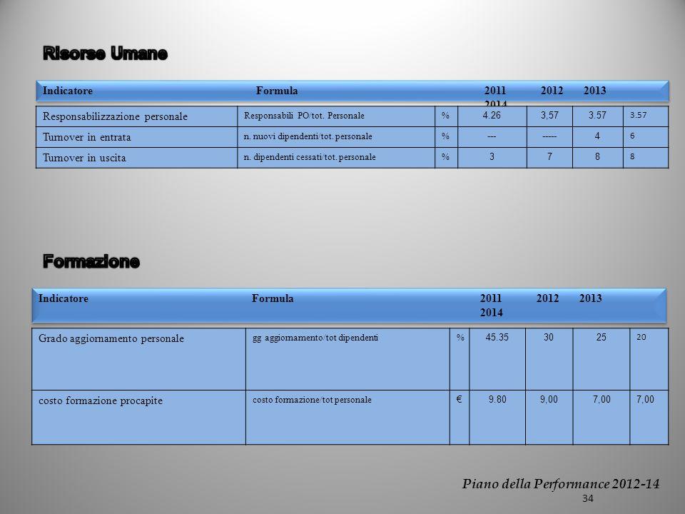 Indicatore Formula2011 2012 2013 2014 Responsabilizzazione personale Responsabili PO/tot.