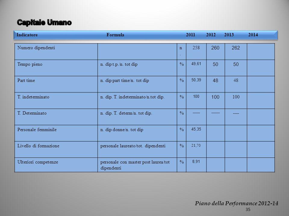 Indicatore Formula 2010 2011 Trend Perform Indicatore Formula 2011 2012 2013 2014 Numero dipendentin.n.