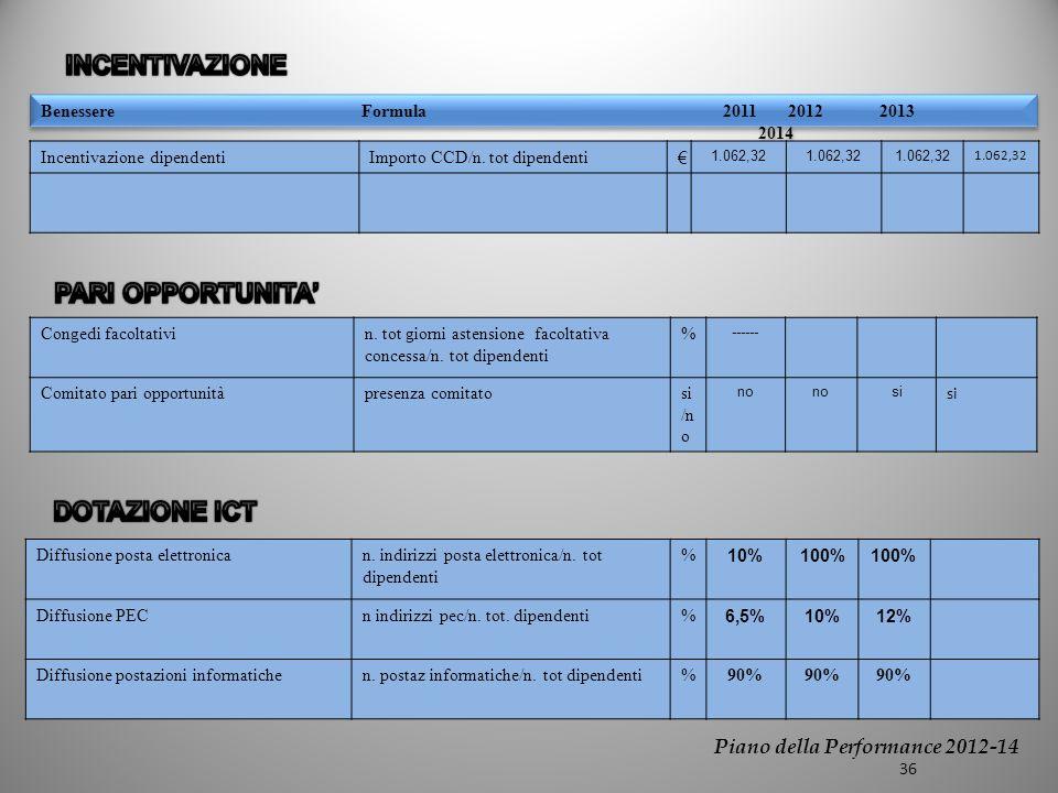 Benessere Formula2011 2012 2013 2014 Incentivazione dipendentiImporto CCD/n.