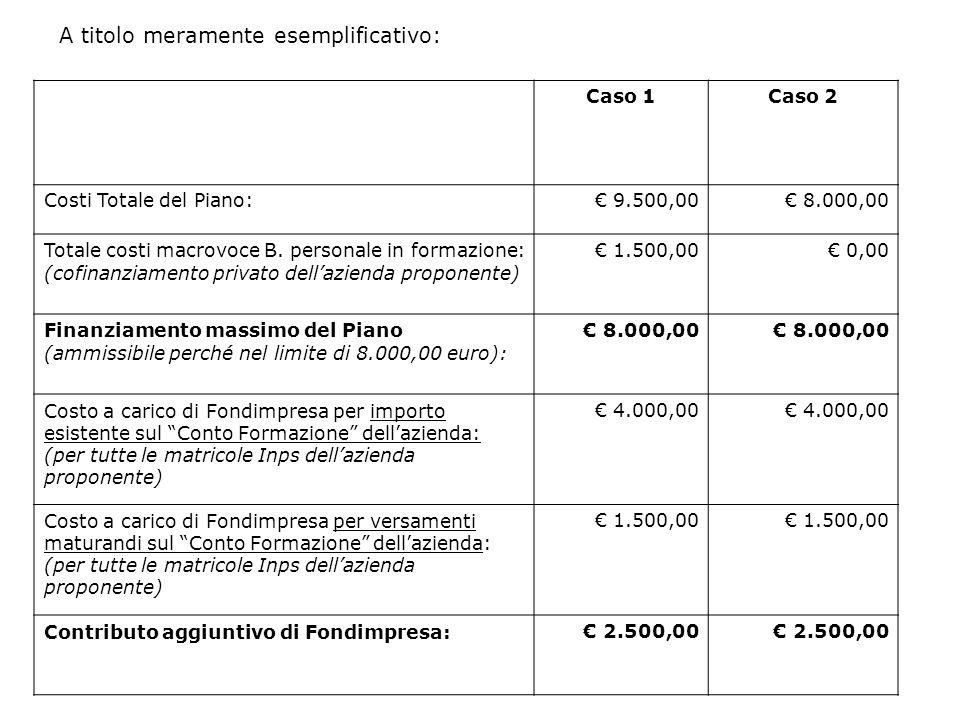 Caso 1Caso 2 Costi Totale del Piano: 9.500,00 8.000,00 Totale costi macrovoce B. personale in formazione: (cofinanziamento privato dellazienda propone