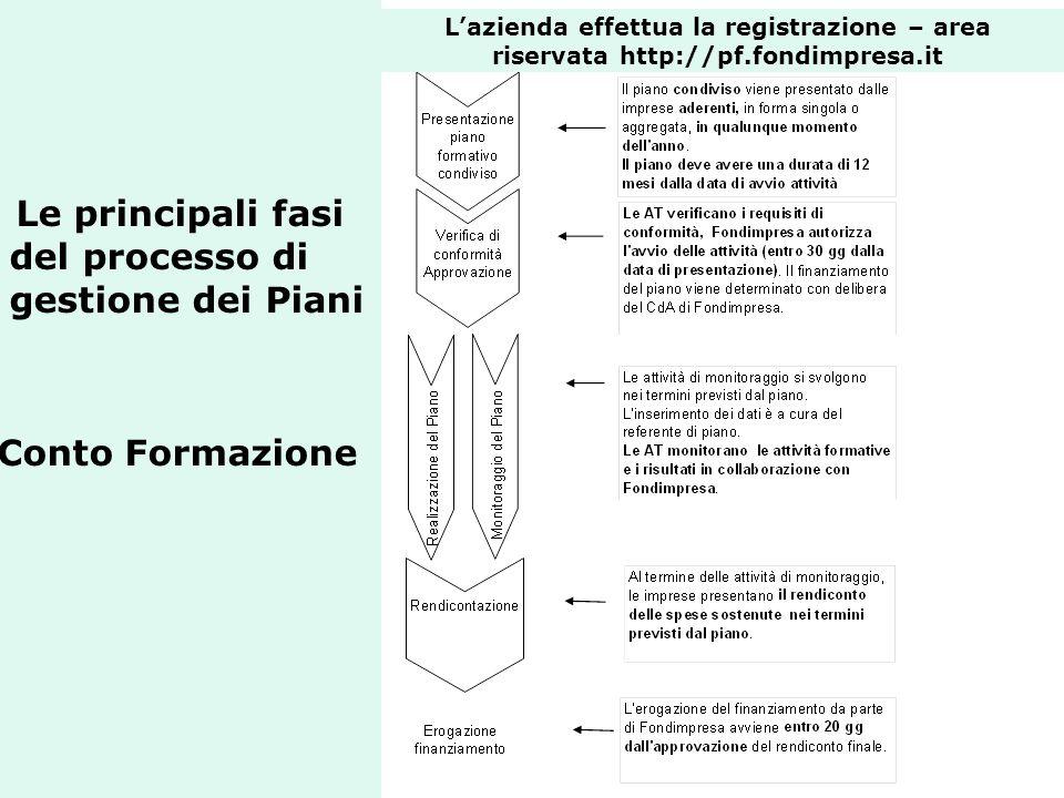 Le principali fasi del processo di gestione dei Piani Conto Formazione Lazienda effettua la registrazione – area riservata http://pf.fondimpresa.it