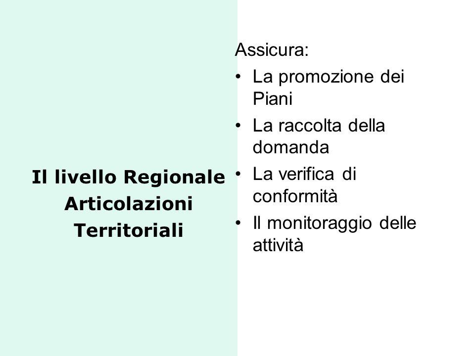 Il livello Regionale Articolazioni Territoriali Assicura: La promozione dei Piani La raccolta della domanda La verifica di conformità Il monitoraggio