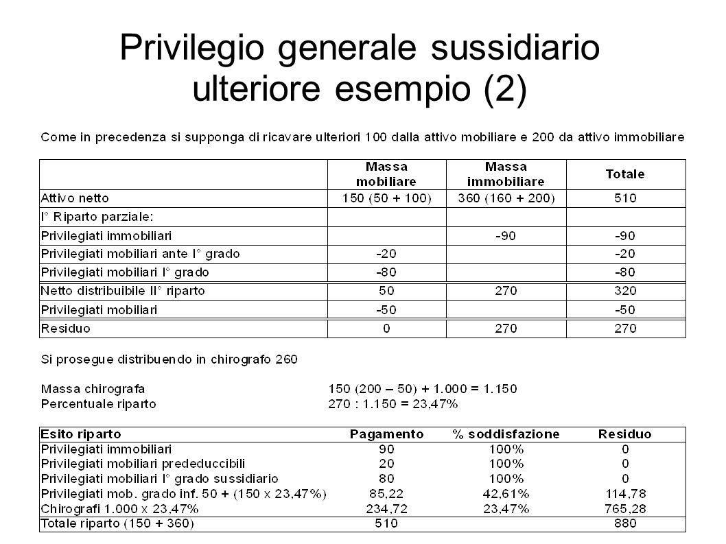 Privilegio generale sussidiario ulteriore esempio (2)