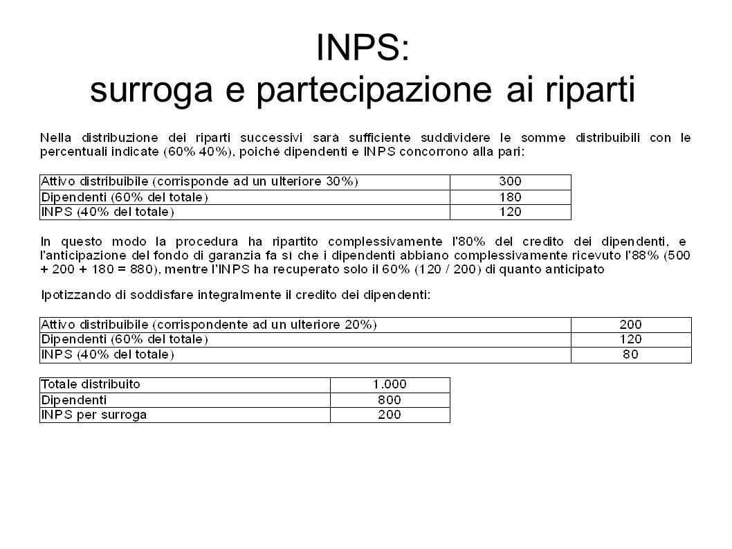 INPS: surroga e partecipazione ai riparti