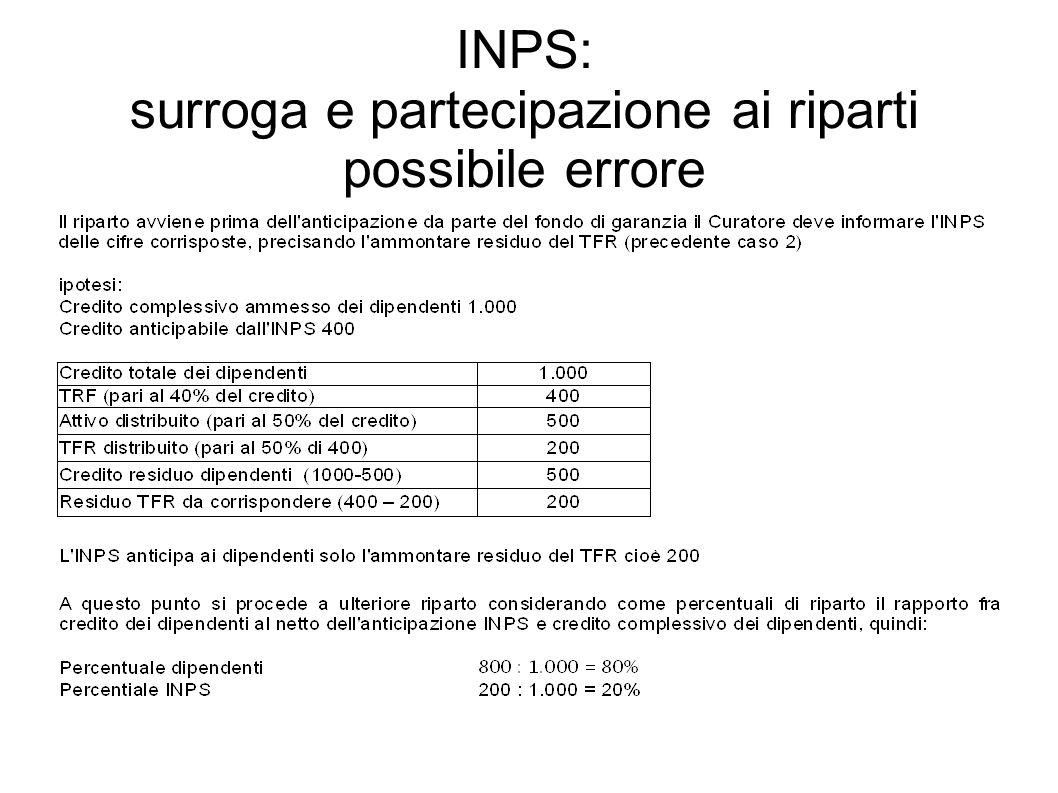 INPS: surroga e partecipazione ai riparti possibile errore
