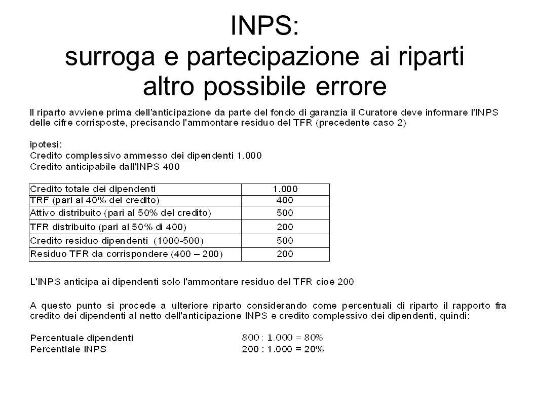 INPS: surroga e partecipazione ai riparti altro possibile errore