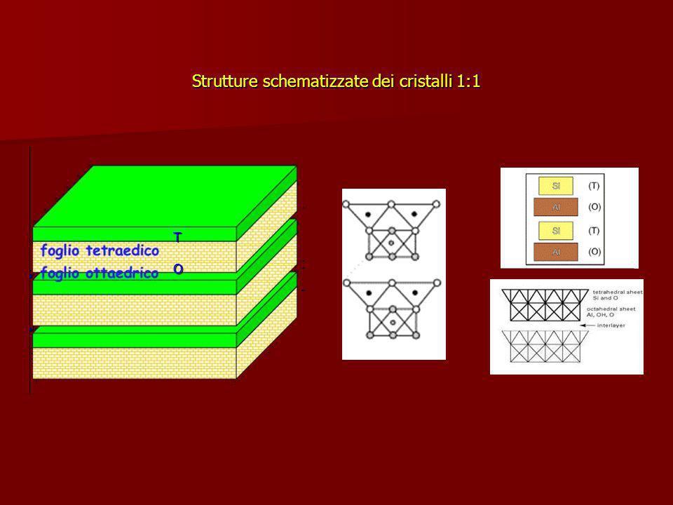 T O Strutture schematizzate dei cristalli 1:1