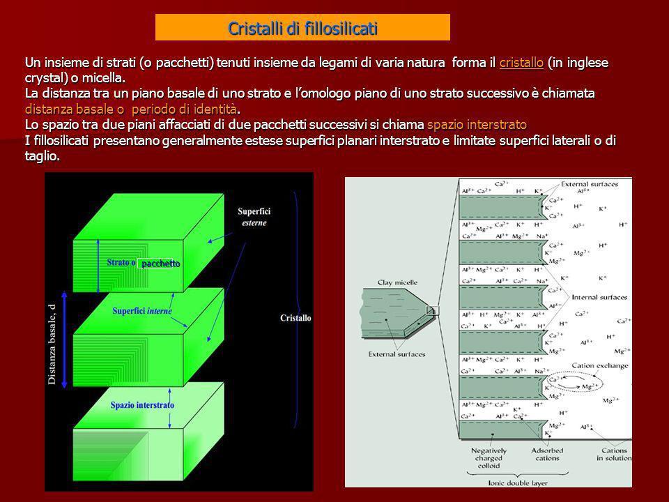 Un insieme di strati (o pacchetti) tenuti insieme da legami di varia natura forma il cristallo (in inglese crystal) o micella. La distanza tra un pian