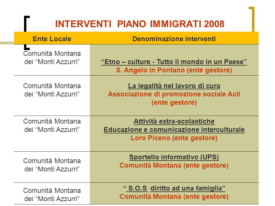 INTERVENTI PIANO IMMIGRATI 2008 Ente LocaleDenominazione interventi Comunità Montana dei Monti AzzurriEtno – culture - Tutto il mondo in un Paese S.