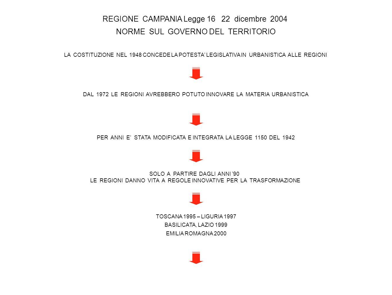 REGIONE CAMPANIA Legge 16 22 dicembre 2004 NORME SUL GOVERNO DEL TERRITORIO LA COSTITUZIONE NEL 1948 CONCEDE LA POTESTA LEGISLATIVA IN URBANISTICA ALL