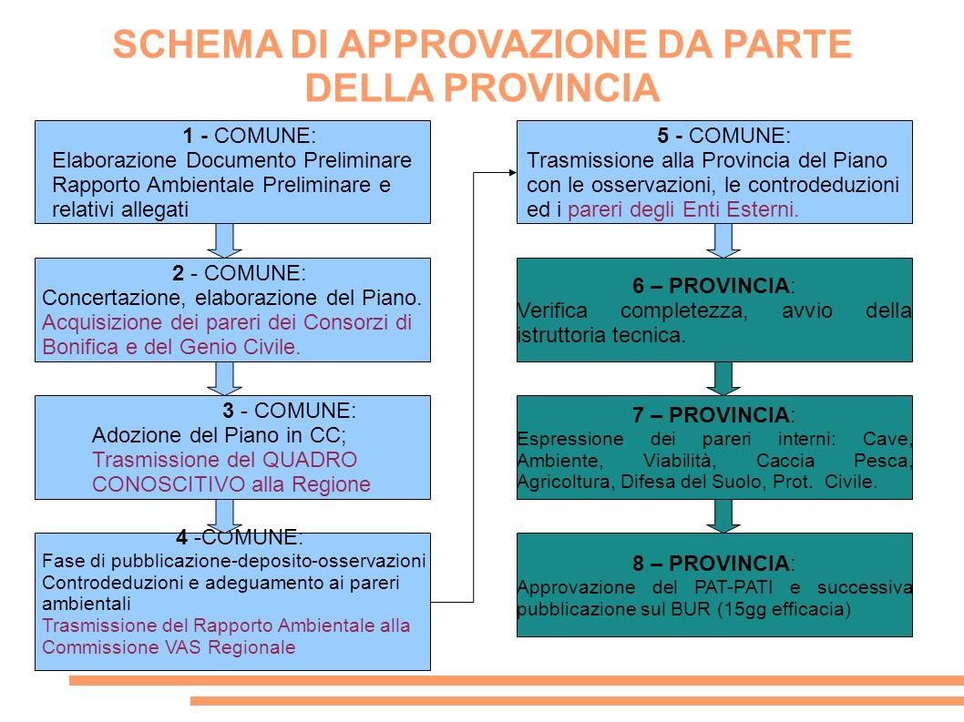 SCHEMA DI APPROVAZIONE DA PARTE DELLA PROVINCIA 1 - COMUNE: Elaborazione Documento Preliminare Rapporto Ambientale Preliminare e relativi allegati 2 -