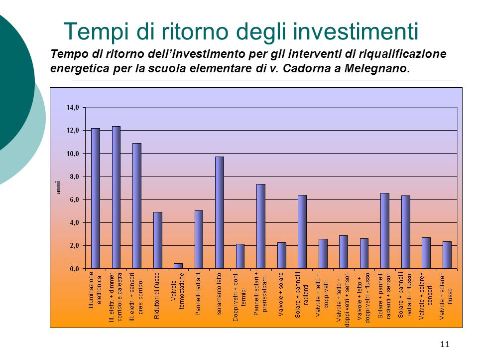 11 Tempi di ritorno degli investimenti Tempo di ritorno dellinvestimento per gli interventi di riqualificazione energetica per la scuola elementare di v.