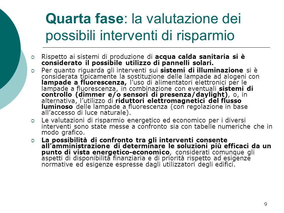 9 Quarta fase: la valutazione dei possibili interventi di risparmio Rispetto ai sistemi di produzione di acqua calda sanitaria si è considerato il possibile utilizzo di pannelli solari.
