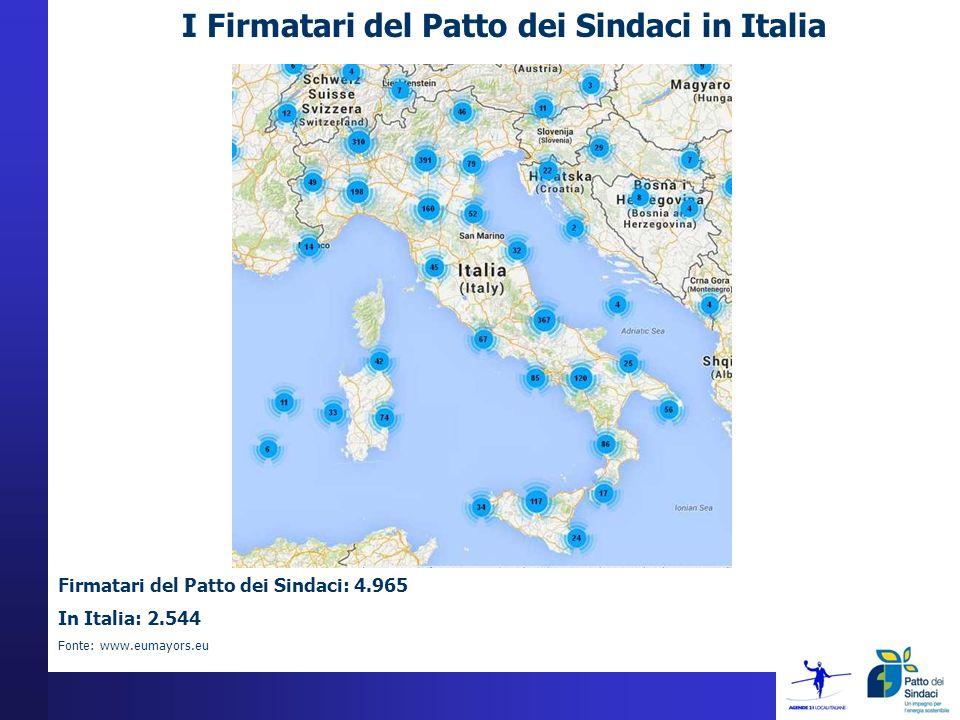 I Firmatari del Patto dei Sindaci in Italia Firmatari del Patto dei Sindaci: 4.965 In Italia: 2.544 Fonte: www.eumayors.eu