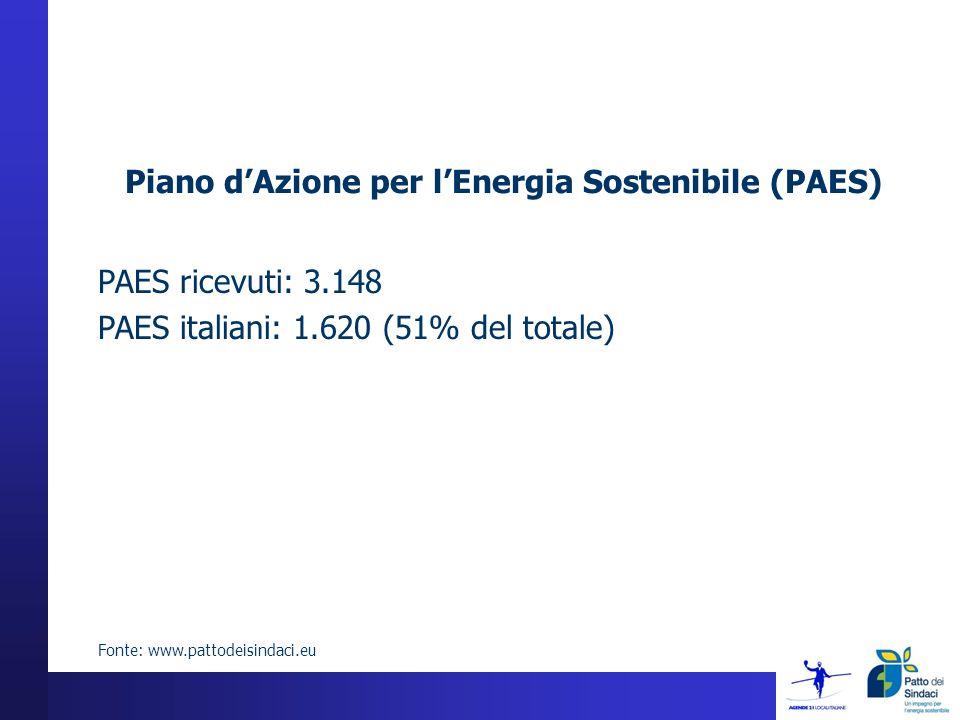 PAES ricevuti: 3.148 PAES italiani: 1.620 (51% del totale) Fonte: www.pattodeisindaci.eu