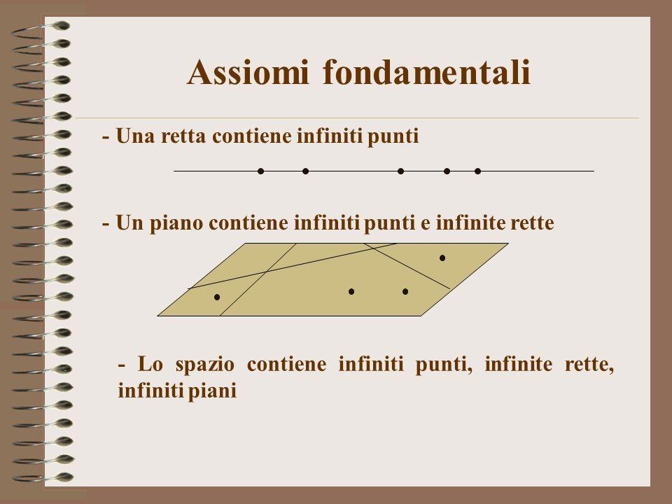 - Una retta contiene infiniti punti Assiomi fondamentali - Un piano contiene infiniti punti e infinite rette - Lo spazio contiene infiniti punti, infi