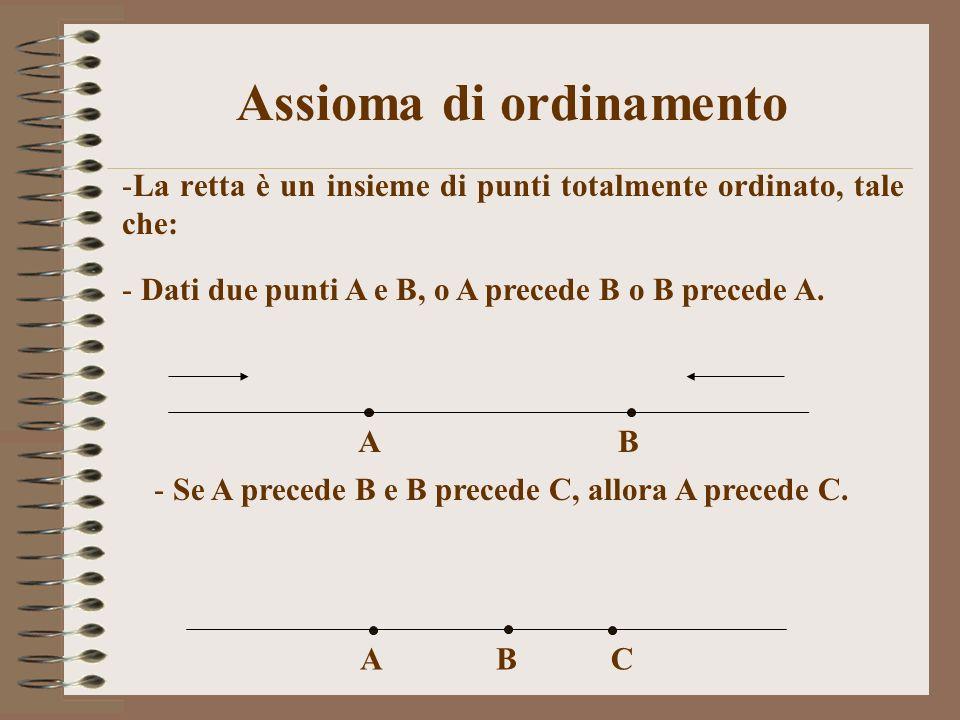 Assioma di ordinamento -La retta è un insieme di punti totalmente ordinato, tale che: AB - Se A precede B e B precede C, allora A precede C. ABC - Dat