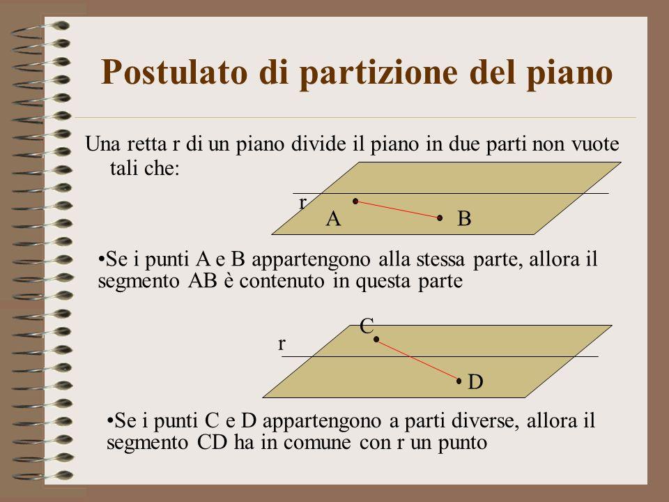 Postulato di partizione del piano Una retta r di un piano divide il piano in due parti non vuote tali che: r AB Se i punti A e B appartengono alla ste