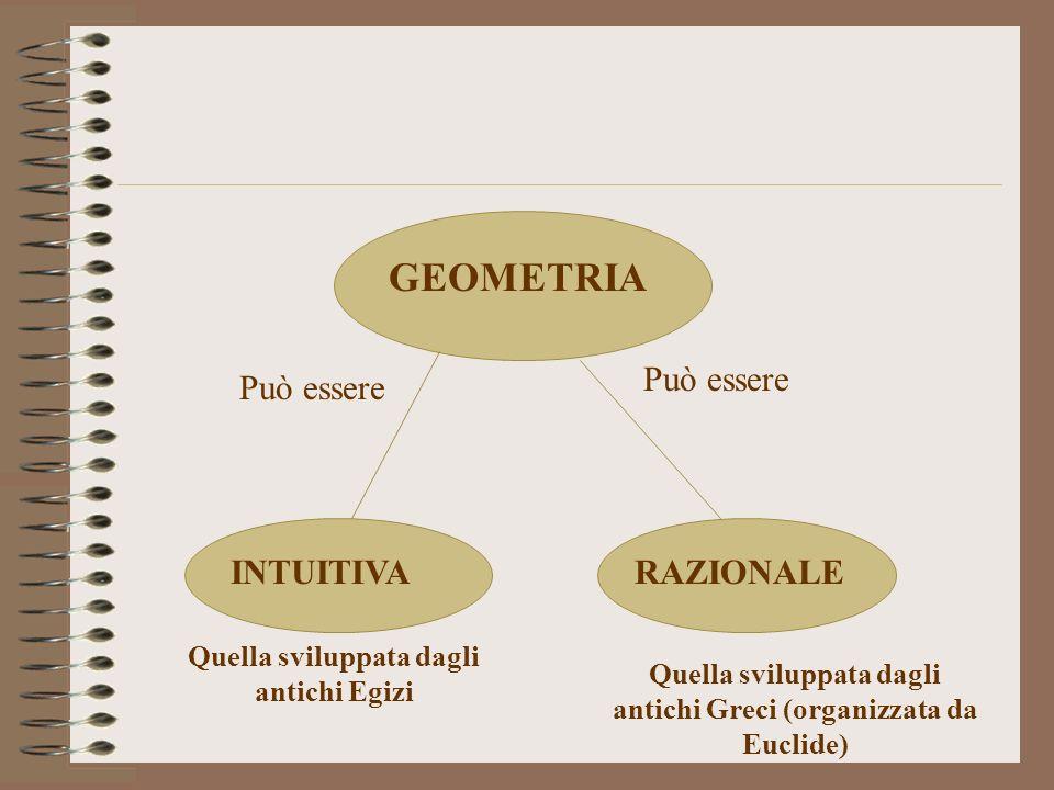 GEOMETRIA Può essere INTUITIVARAZIONALE Quella sviluppata dagli antichi Egizi Quella sviluppata dagli antichi Greci (organizzata da Euclide)