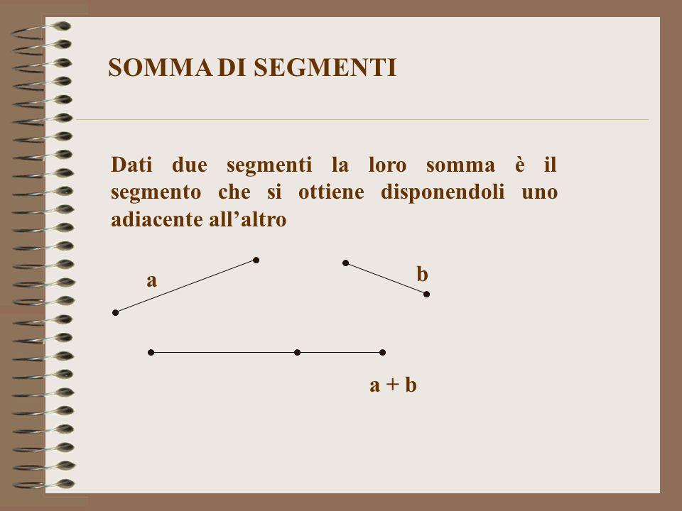 SOMMA DI SEGMENTI Dati due segmenti la loro somma è il segmento che si ottiene disponendoli uno adiacente allaltro a b a + b