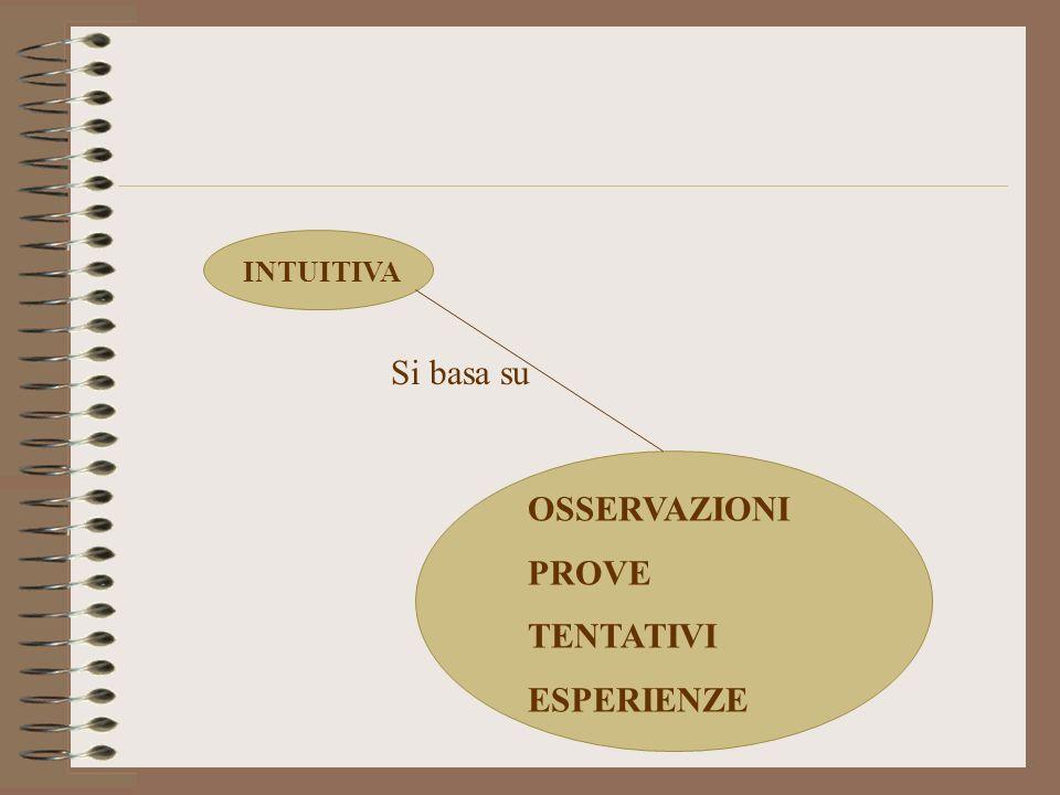INTUITIVA Si basa su OSSERVAZIONI PROVE TENTATIVI ESPERIENZE
