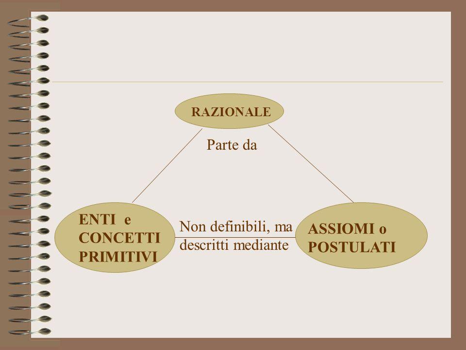 RAZIONALE Parte da ENTI e CONCETTI PRIMITIVI ASSIOMI o POSTULATI Non definibili, ma descritti mediante