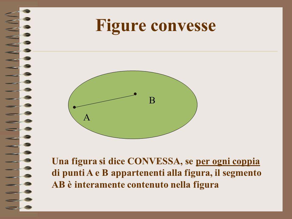 Figure convesse Una figura si dice CONVESSA, se per ogni coppia di punti A e B appartenenti alla figura, il segmento AB è interamente contenuto nella