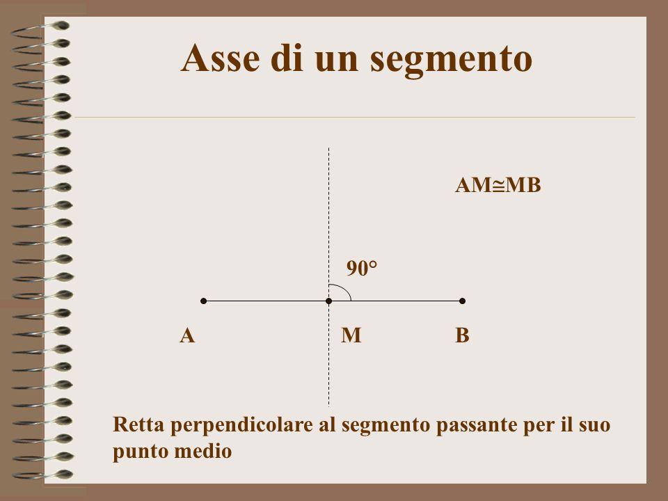 Asse di un segmento AB 90° M AM MB Retta perpendicolare al segmento passante per il suo punto medio