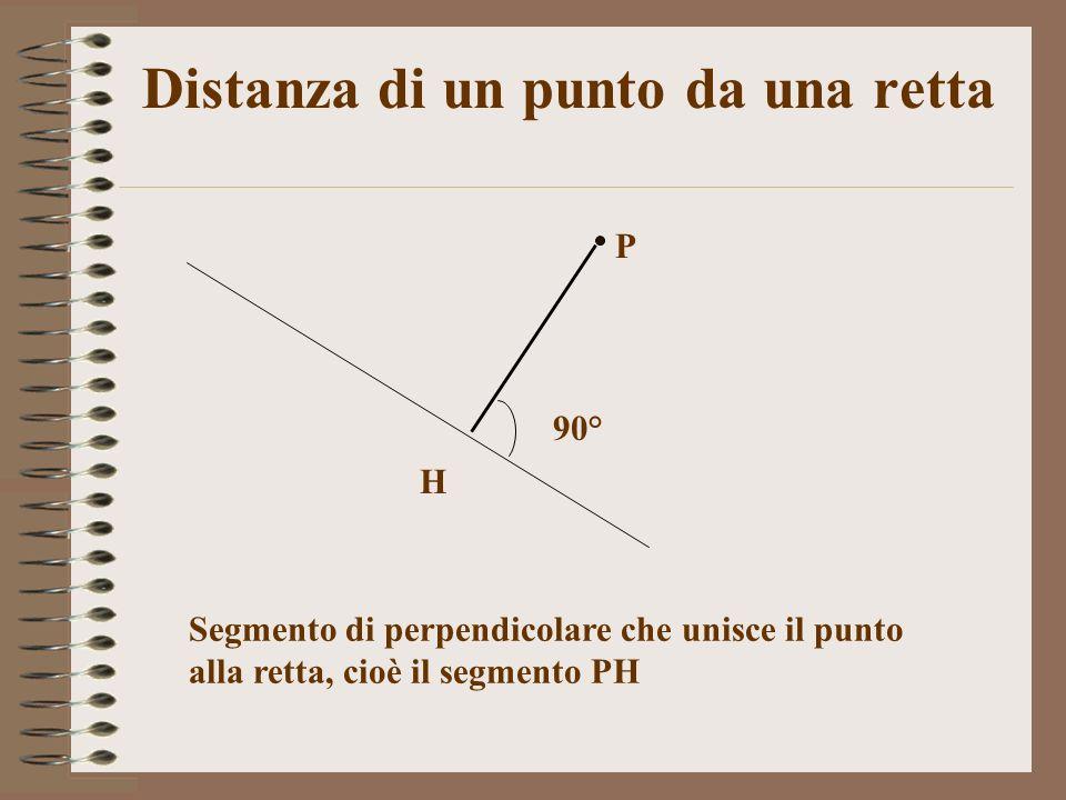 Distanza di un punto da una retta Segmento di perpendicolare che unisce il punto alla retta, cioè il segmento PH P 90° H