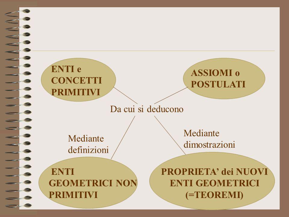 ENTI e CONCETTI PRIMITIVI ASSIOMI o POSTULATI ENTI GEOMETRICI NON PRIMITIVI PROPRIETA dei NUOVI ENTI GEOMETRICI (=TEOREMI) Da cui si deducono Mediante