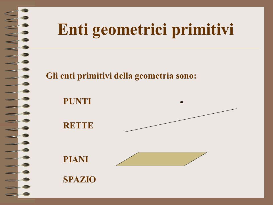 Enti geometrici primitivi Gli enti primitivi della geometria sono: PUNTI RETTE PIANI SPAZIO