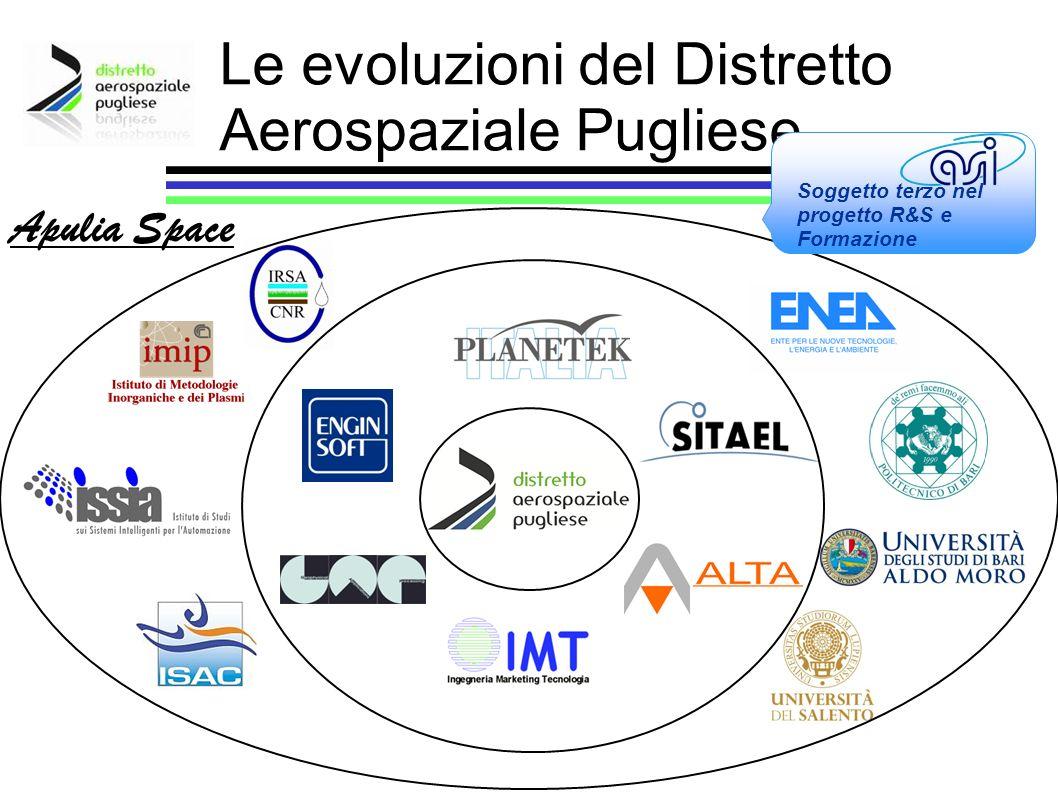 Apulia Space Le evoluzioni del Distretto Aerospaziale Pugliese Soggetto terzo nel progetto R&S e Formazione