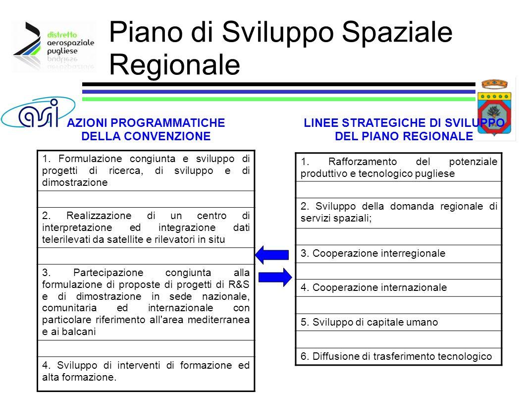 1. Rafforzamento del potenziale produttivo e tecnologico pugliese 2. Sviluppo della domanda regionale di servizi spaziali; 3. Cooperazione interregion