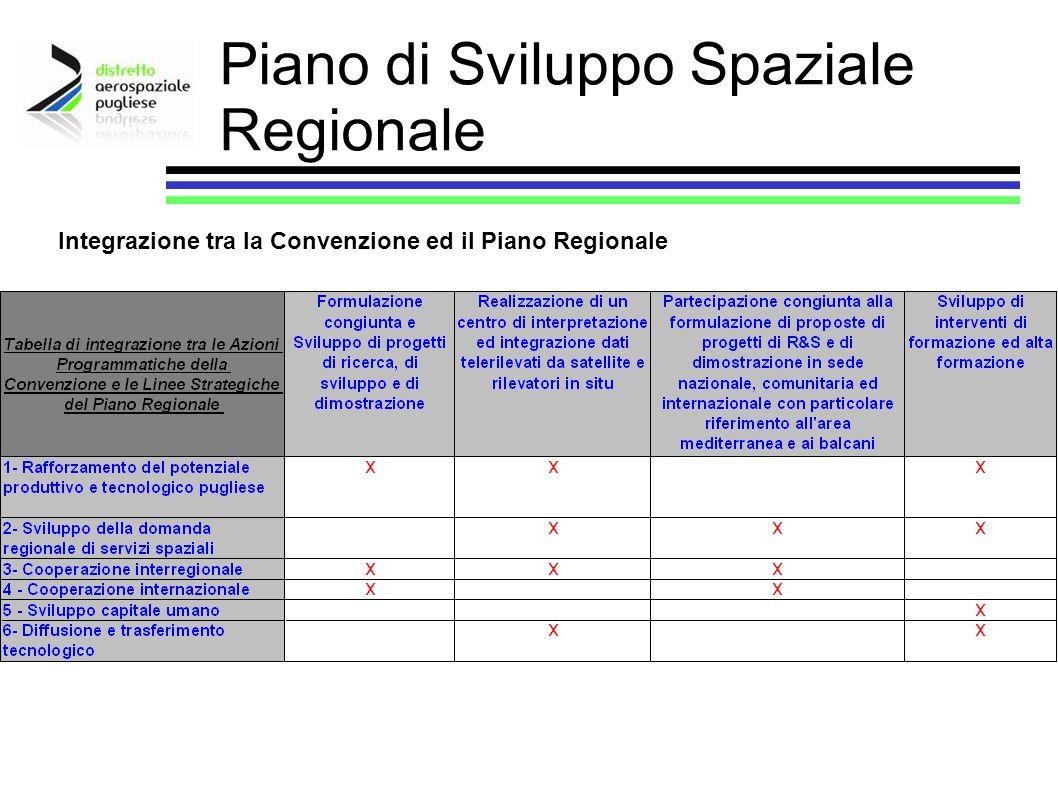 Piano di Sviluppo Spaziale Regionale Integrazione tra la Convenzione ed il Piano Regionale