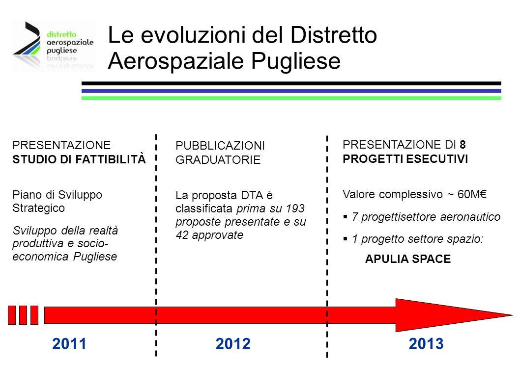 20112012 2013 PRESENTAZIONE STUDIO DI FATTIBILITÀ Piano di Sviluppo Strategico Sviluppo della realtà produttiva e socio- economica Pugliese PUBBLICAZI
