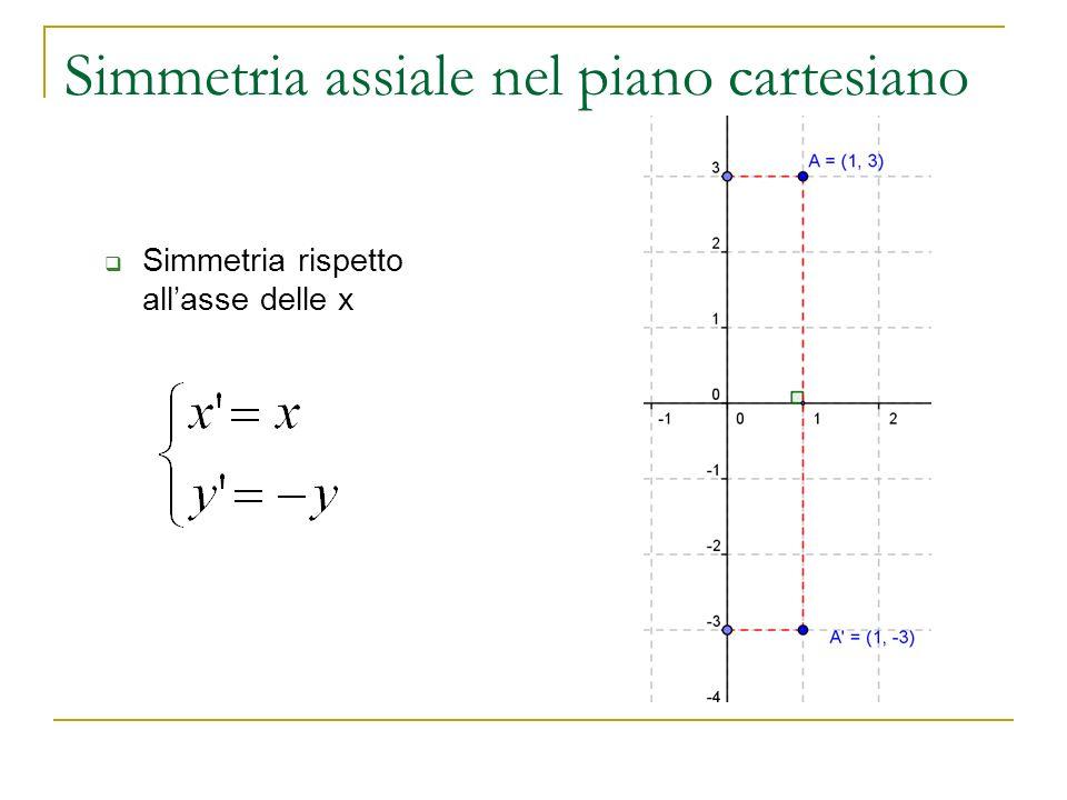 Simmetria assiale nel piano cartesiano Simmetria rispetto allasse delle x