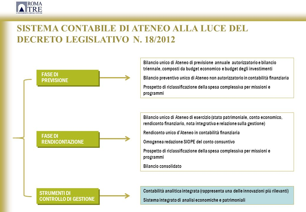 SISTEMA CONTABILE DI ATENEO ALLA LUCE DEL DECRETO LEGISLATIVO N. 18/2012 Bilancio unico di Ateneo di previsione annuale autorizzatorio e bilancio trie