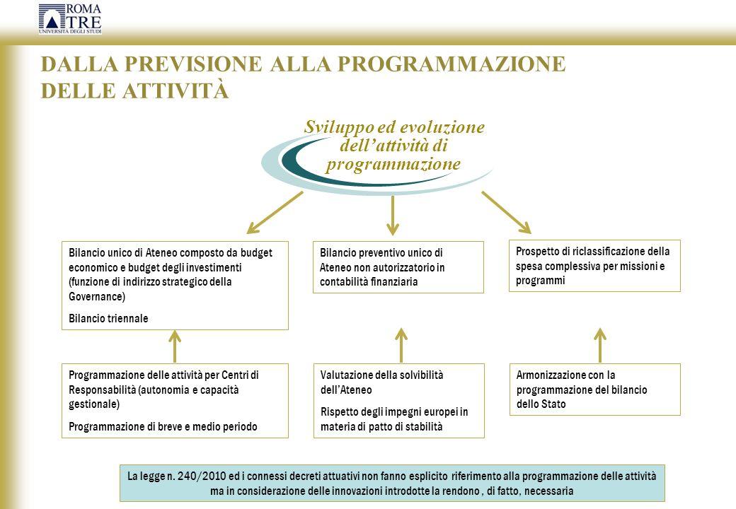 DALLA PREVISIONE ALLA PROGRAMMAZIONE DELLE ATTIVITÀ Sviluppo ed evoluzione dellattività di programmazione Bilancio unico di Ateneo composto da budget
