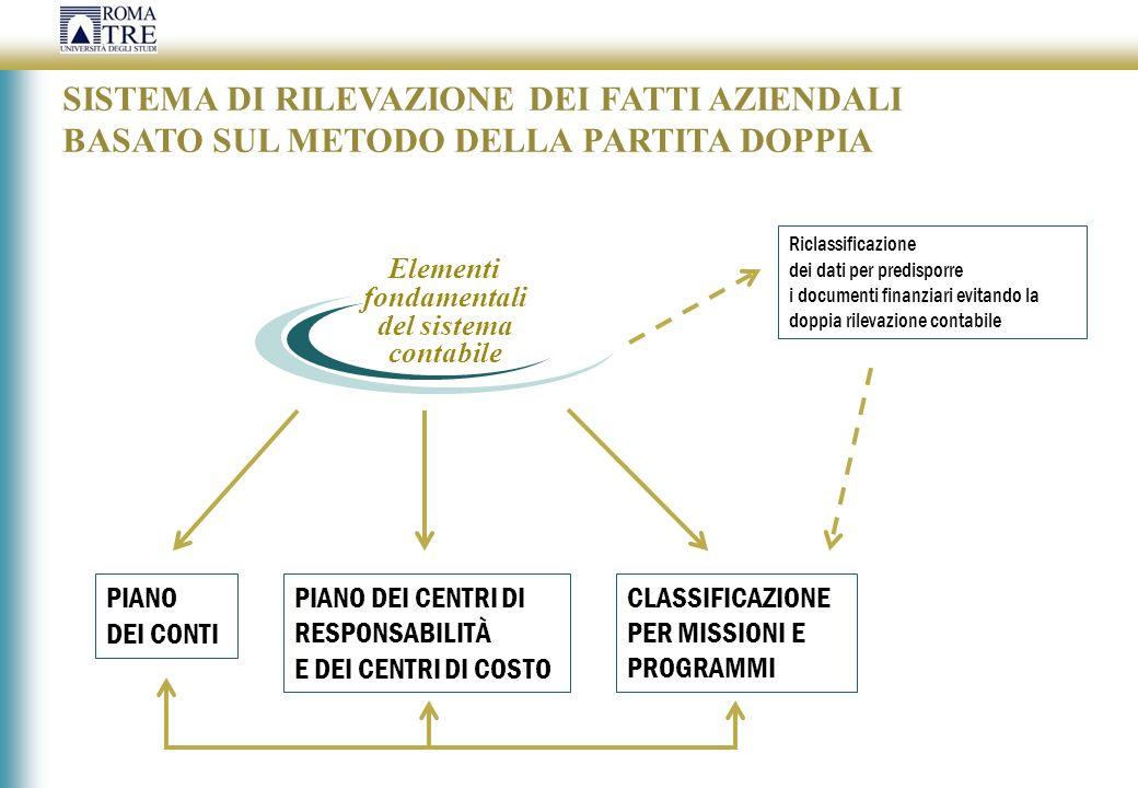 Elementi fondamentali del sistema contabile Riclassificazione dei dati per predisporre i documenti finanziari evitando la doppia rilevazione contabile