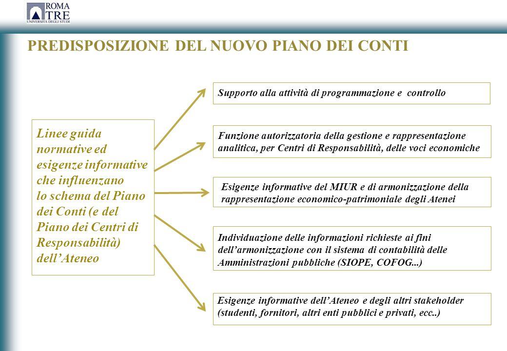 PREDISPOSIZIONE DEL NUOVO PIANO DEI CONTI Supporto alla attività di programmazione e controllo Funzione autorizzatoria della gestione e rappresentazio
