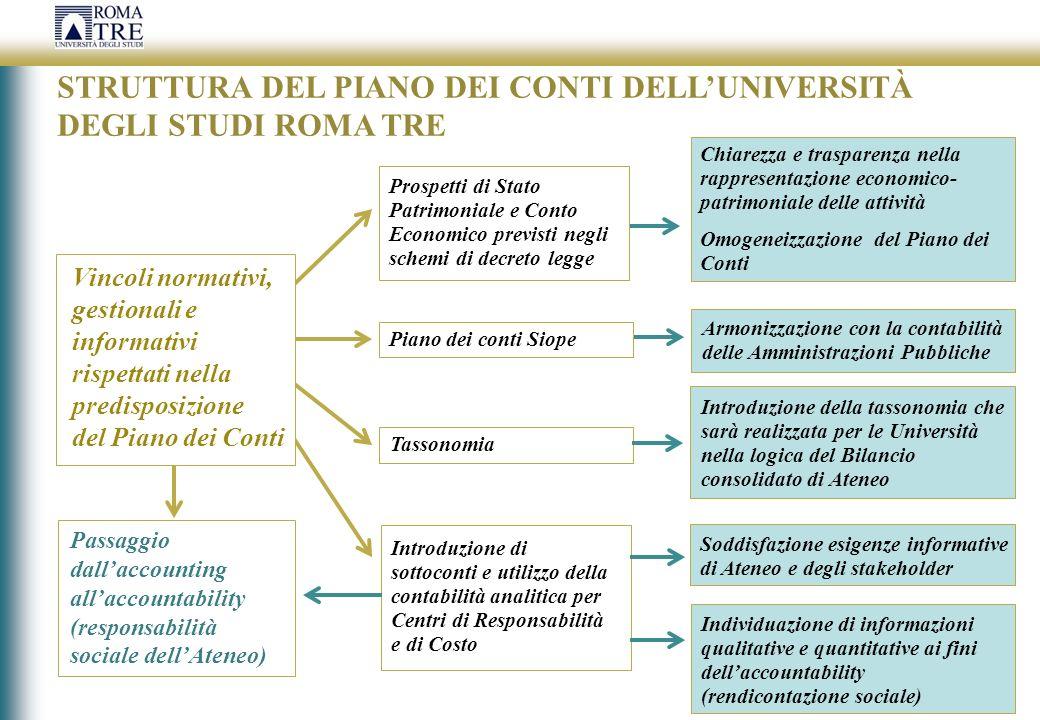 STRUTTURA DEL PIANO DEI CONTI DELLUNIVERSITÀ DEGLI STUDI ROMA TRE Vincoli normativi, gestionali e informativi rispettati nella predisposizione del Pia