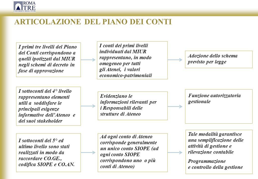 PIANO DEI CONTI I liv.- ATTIVO II liv - IMMOBILIZZAZIONI III liv.
