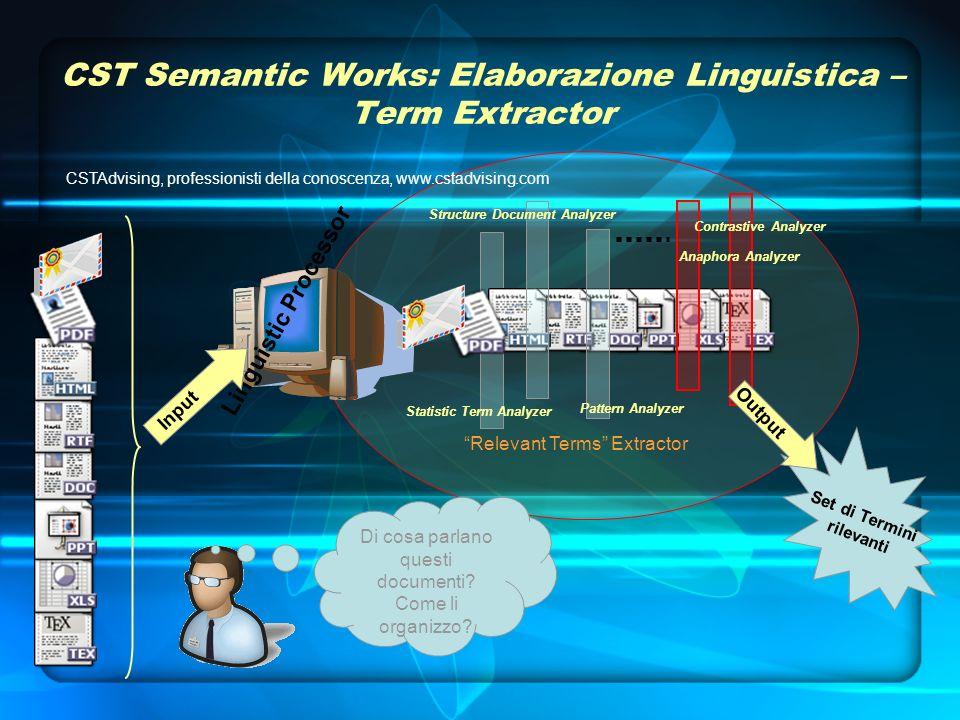Relevant Terms Extractor Linguistic Processor CST Semantic Works: Elaborazione Linguistica – Term Extractor Input Di cosa parlano questi documenti.