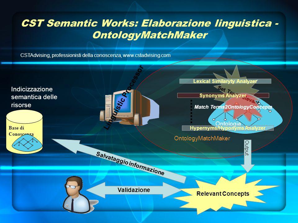 OntologyMatchMaker Linguistic Processor Ontologia CST Semantic Works: Elaborazione linguistica - OntologyMatchMaker Set Term relevant Match Terms2Onto