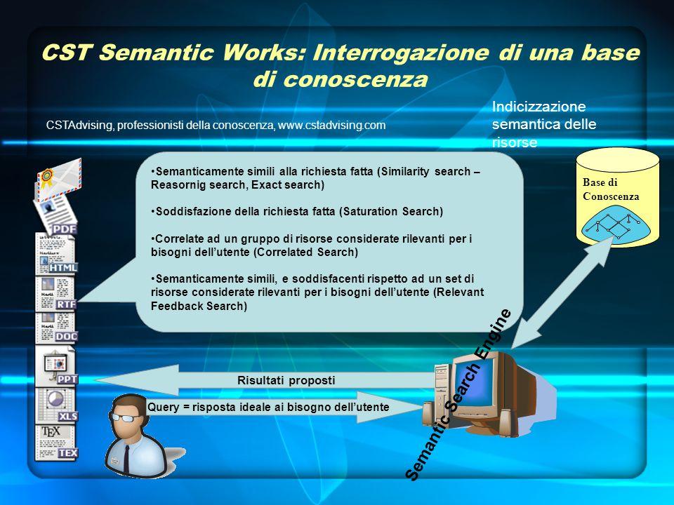 CST Semantic Works: Interrogazione di una base di conoscenza Risultati proposti Semanticamente simili alla richiesta fatta (Similarity search – Reasornig search, Exact search) Soddisfazione della richiesta fatta (Saturation Search) Correlate ad un gruppo di risorse considerate rilevanti per i bisogni dellutente (Correlated Search) Semanticamente simili, e soddisfacenti rispetto ad un set di risorse considerate rilevanti per i bisogni dellutente (Relevant Feedback Search) Query = risposta ideale ai bisogno dellutente CSTAdvising, professionisti della conoscenza, www.cstadvising.com Semantic Search Engine Base di Conoscenza Indicizzazione semantica delle risorse