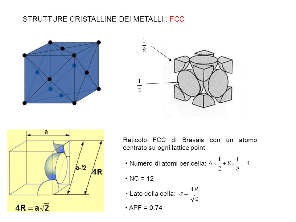 STRUTTURE CRISTALLINE DEI METALLI : FCC APF = 0.74 Reticolo FCC di Bravais con un atomo centrato su ogni lattice point Numero di atomi per cella: NC =