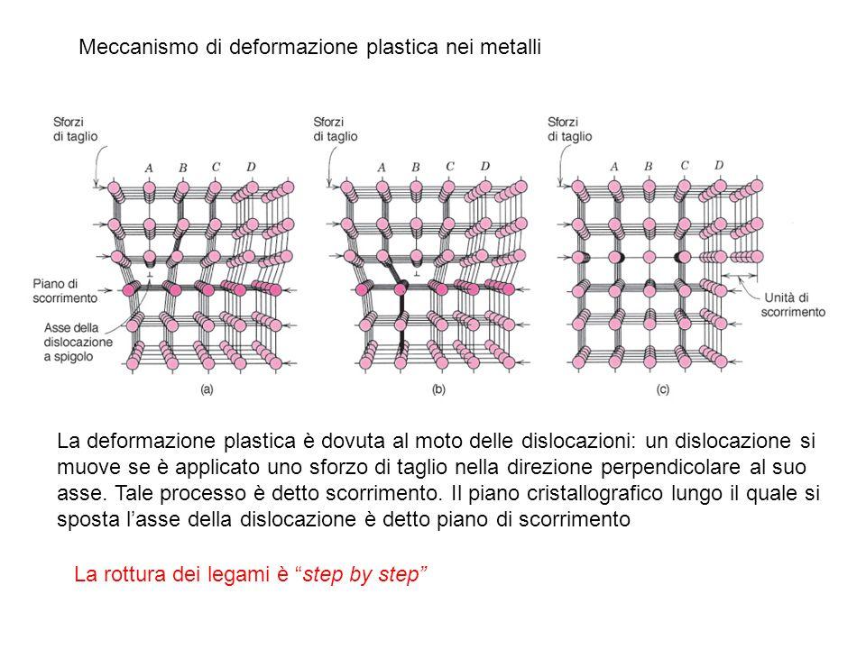 Meccanismo di deformazione plastica nei metalli La deformazione plastica è dovuta al moto delle dislocazioni: un dislocazione si muove se è applicato