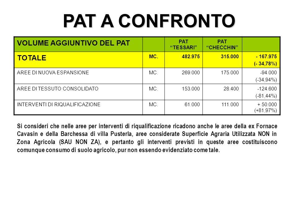 VOLUME AGGIUNTIVO DEL PAT PAT TESSARI PAT CHECCHIN TOTALE MC.482.975315.000- 167.975 (- 34,78%) AREE DI NUOVA ESPANSIONEMC.269.000175.000-94.000 (-34,94%) AREE DI TESSUTO CONSOLIDATOMC.153.00028.400-124.600 (-81,44%) INTERVENTI DI RIQUALIFICAZIONEMC.61.000 111.000+ 50.000 (+81,97%) Si consideri che nelle aree per interventi di riqualificazione ricadono anche le aree della ex Fornace Cavasin e della Barchessa di villa Pusterla, aree considerate Superficie Agraria Utilizzata NON in Zona Agricola (SAU NON ZA), e pertanto gli interventi previsti in queste aree costituiscono comunque consumo di suolo agricolo, pur non essendo evidenziato come tale.