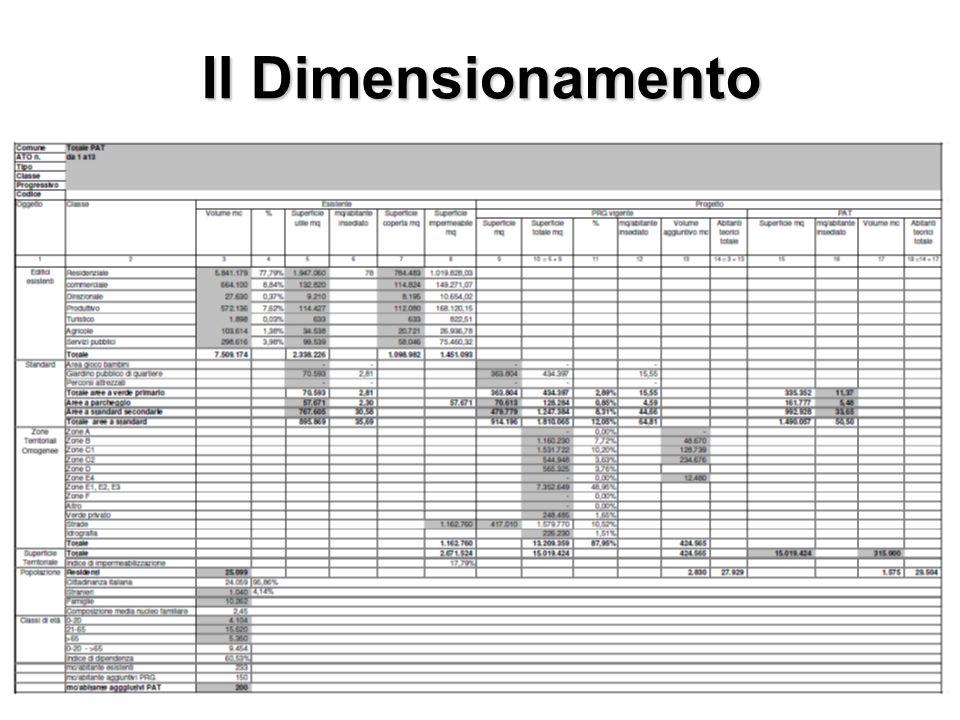 Il Dimensionamento